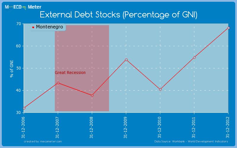 External Debt Stocks (Percentage of GNI) of Montenegro