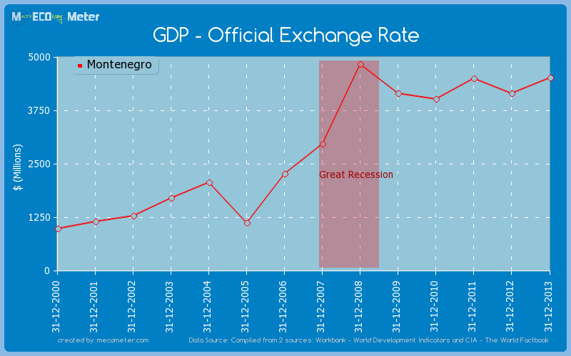 GDP - Official Exchange Rate of Montenegro