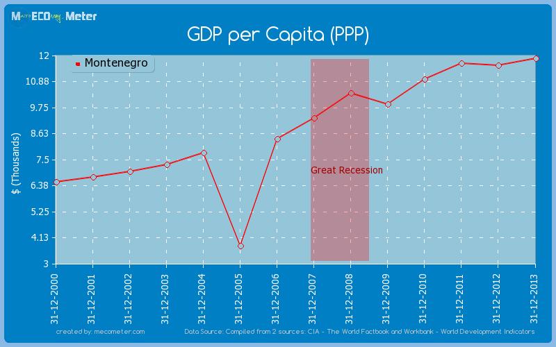 GDP per Capita (PPP) of Montenegro