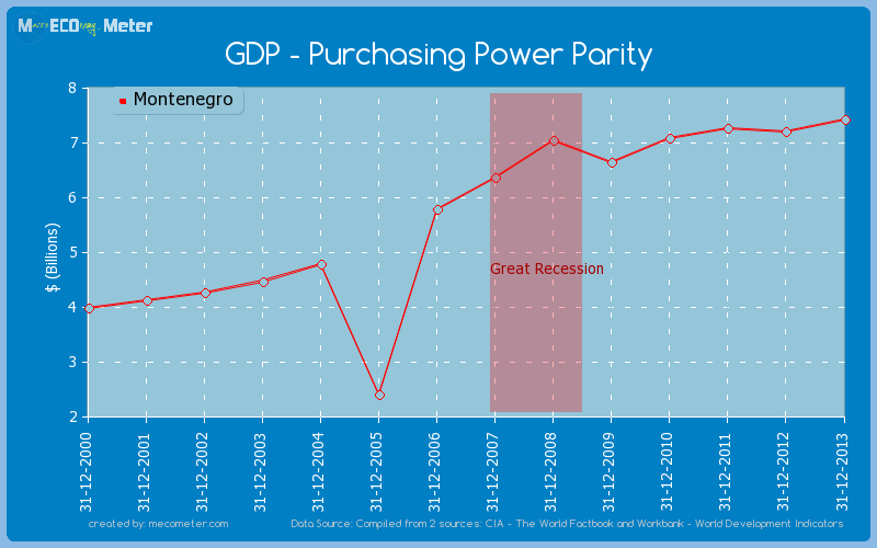 GDP - Purchasing Power Parity of Montenegro