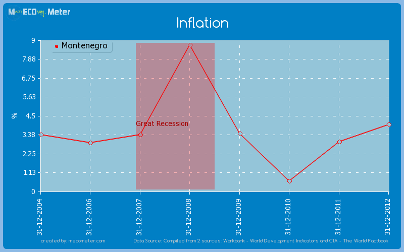 Inflation of Montenegro