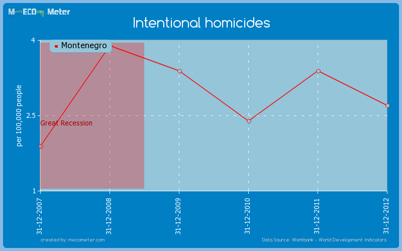 Intentional homicides of Montenegro