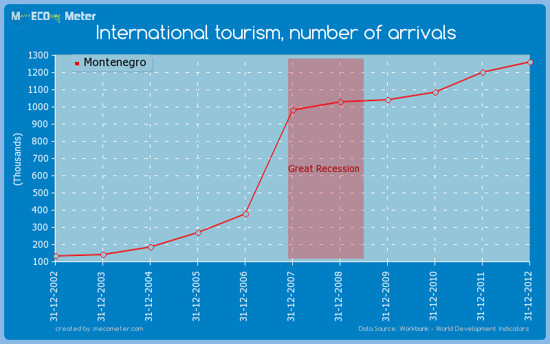 International tourism, number of arrivals of Montenegro