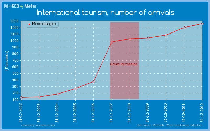 International tourism, number of arrivals of Montenegro