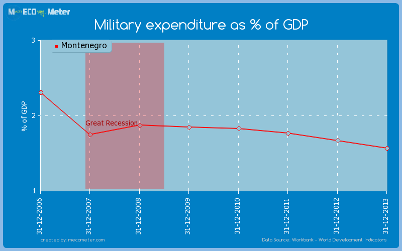 Military expenditure as % of GDP of Montenegro