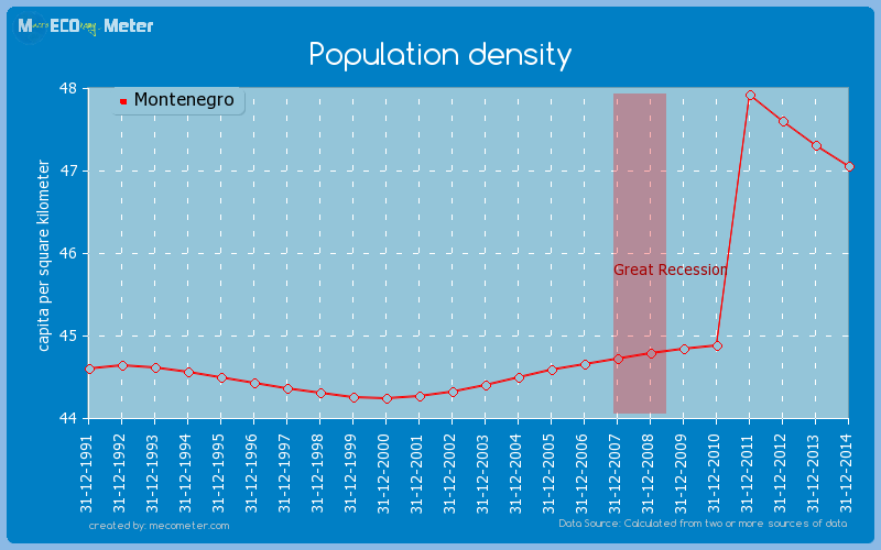 Population density of Montenegro
