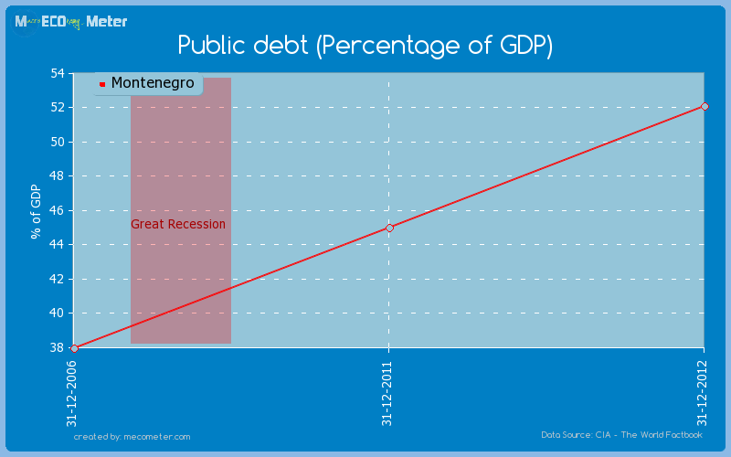 Public debt (Percentage of GDP) of Montenegro