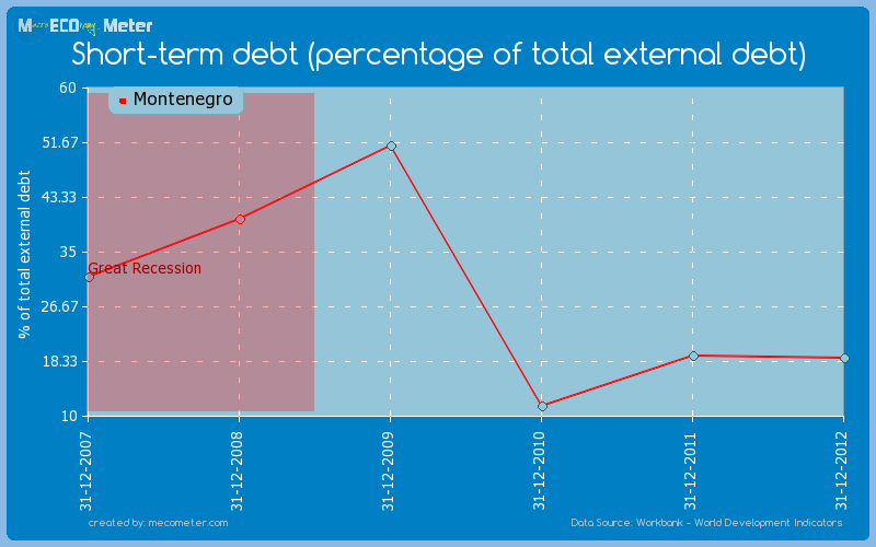 Short-term debt (percentage of total external debt) of Montenegro