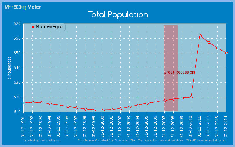 Total Population of Montenegro