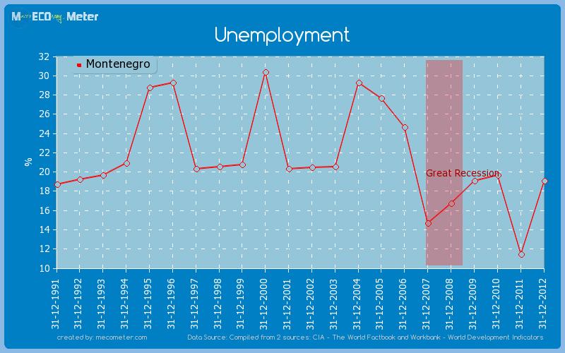Unemployment of Montenegro