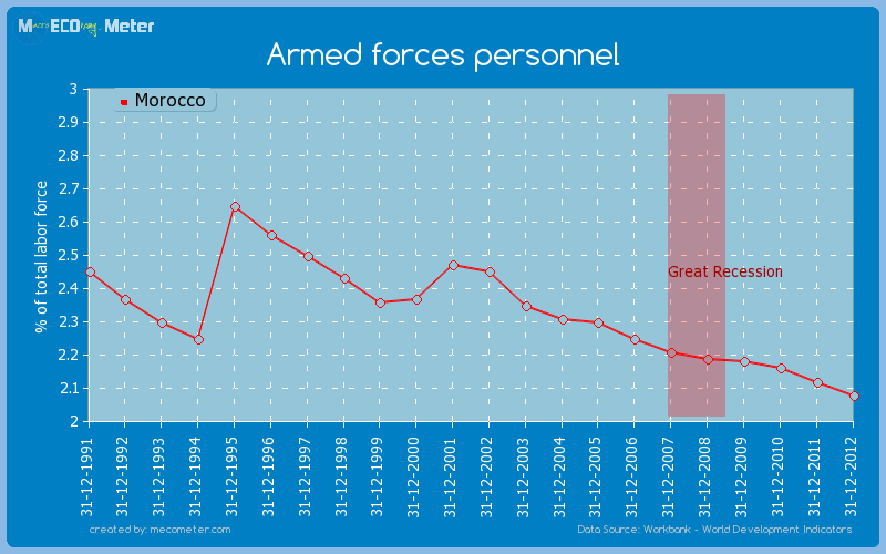 Armed forces personnel of Morocco