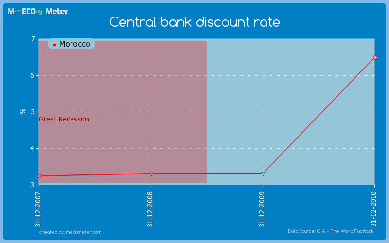 Central bank discount rate of Morocco