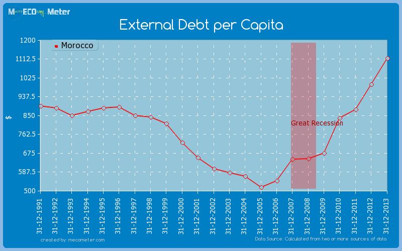 External Debt per Capita of Morocco