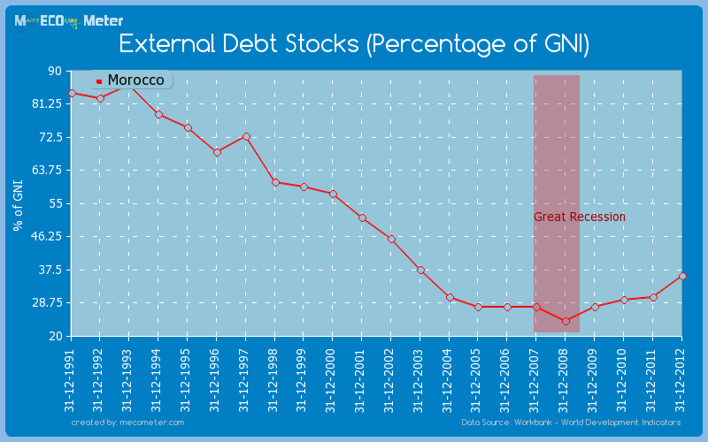 External Debt Stocks (Percentage of GNI) of Morocco