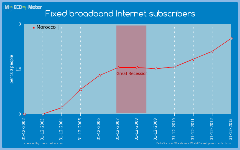 Fixed broadband Internet subscribers of Morocco