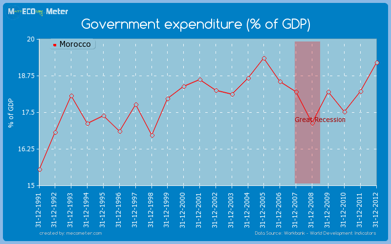 Government expenditure (% of GDP) of Morocco