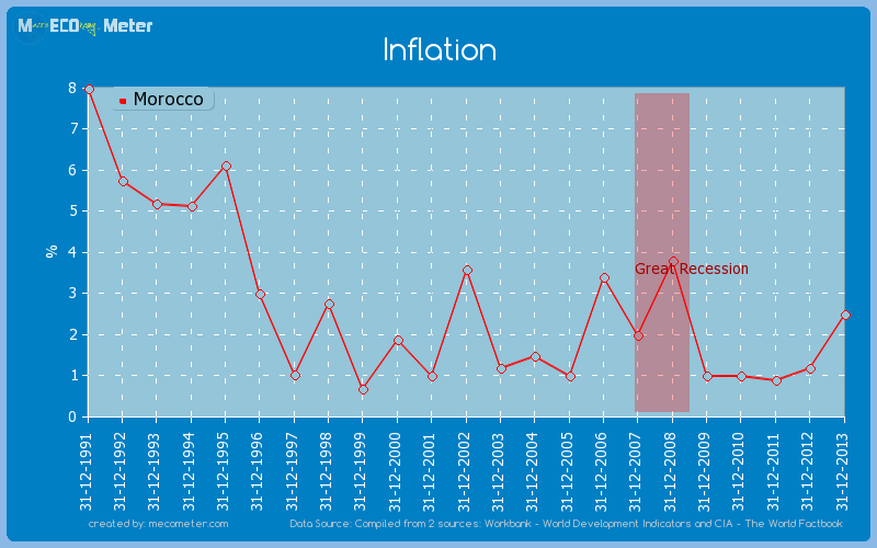 Inflation of Morocco