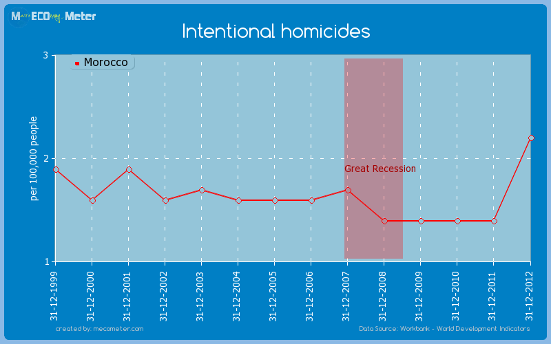 Intentional homicides of Morocco