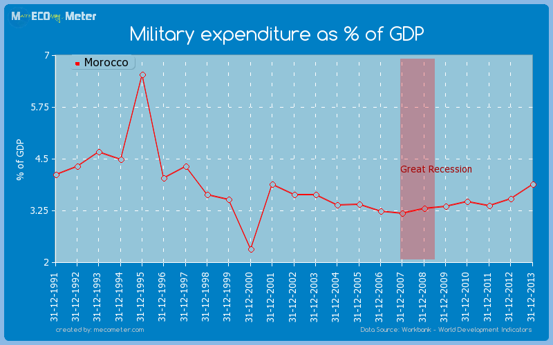 Military expenditure as % of GDP of Morocco