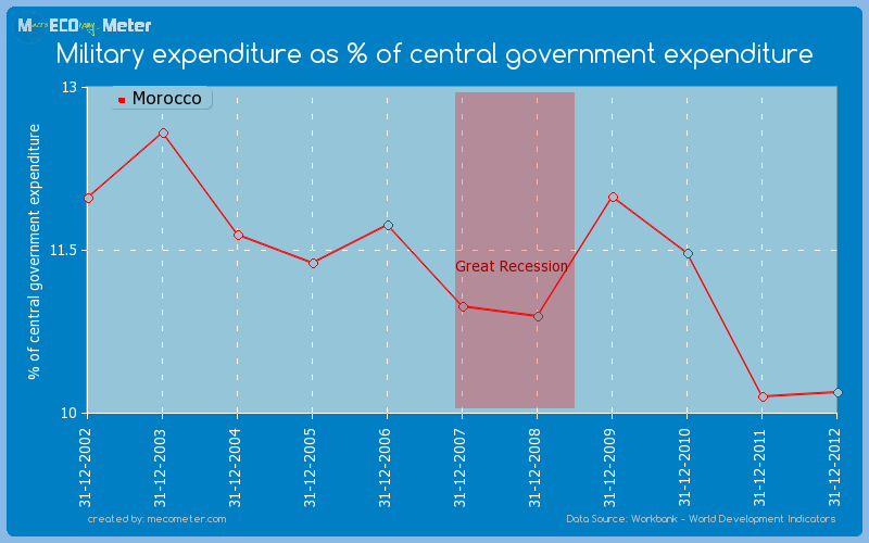 Military expenditure as % of central government expenditure of Morocco