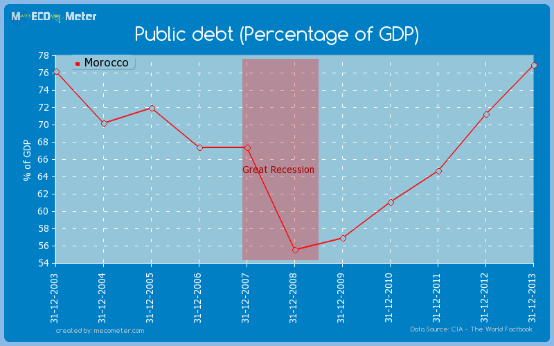 Public debt (Percentage of GDP) of Morocco