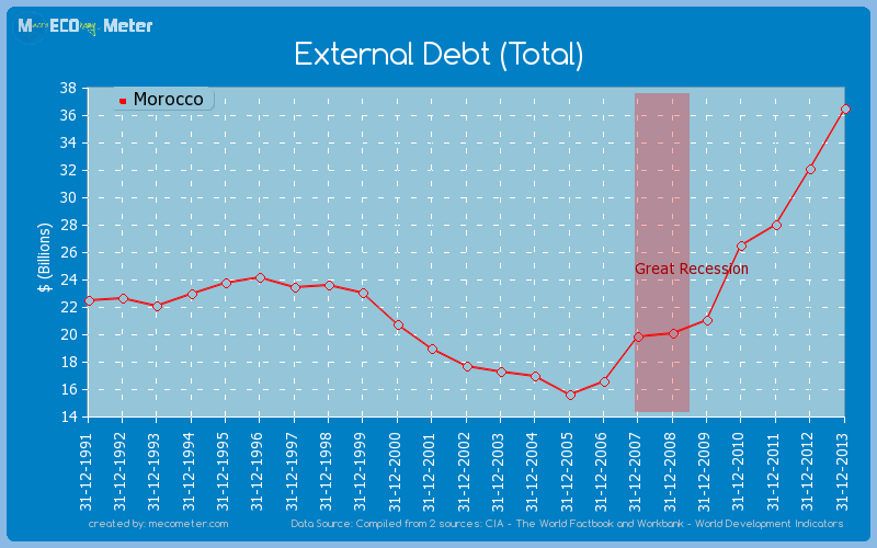 External Debt (Total) of Morocco