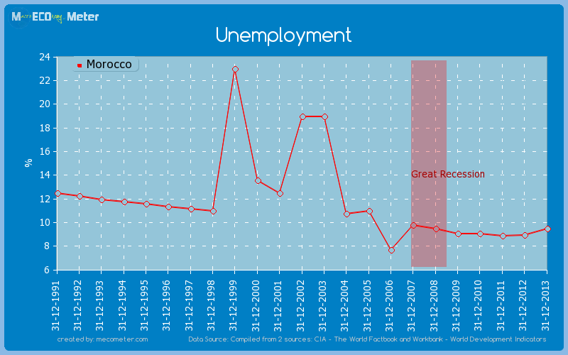 Unemployment of Morocco