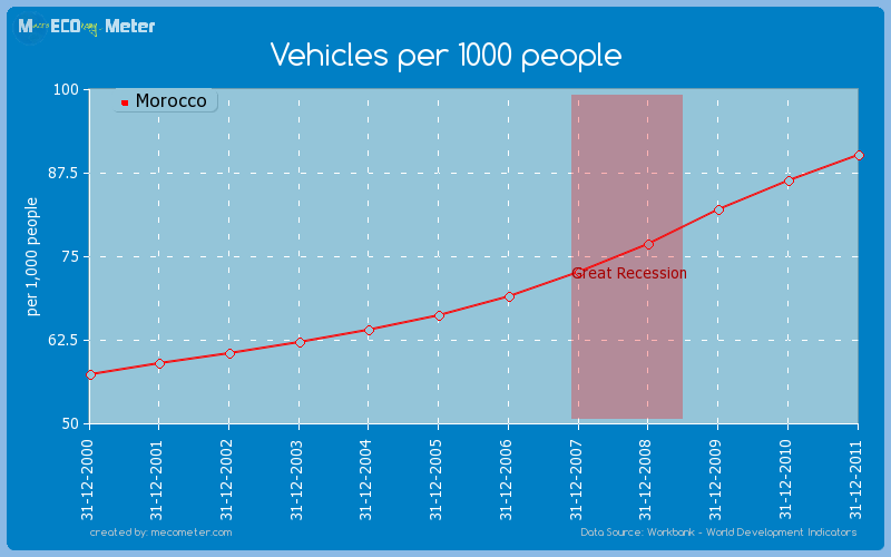 Vehicles per 1000 people of Morocco