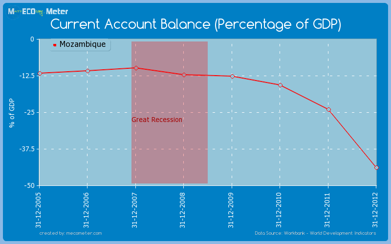 Current Account Balance (Percentage of GDP) of Mozambique