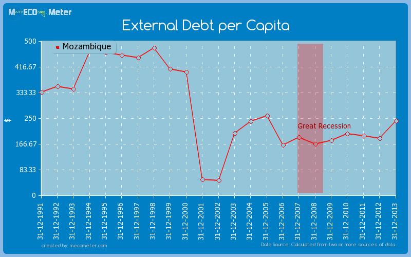 External Debt per Capita of Mozambique