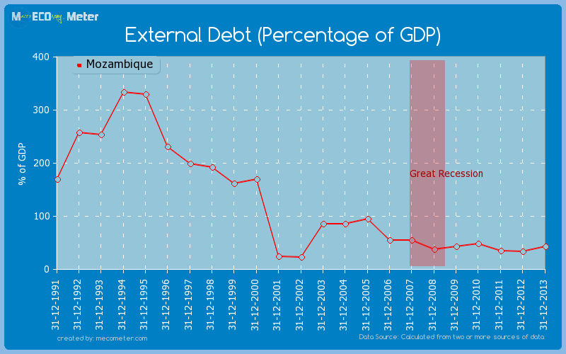 External Debt (Percentage of GDP) of Mozambique