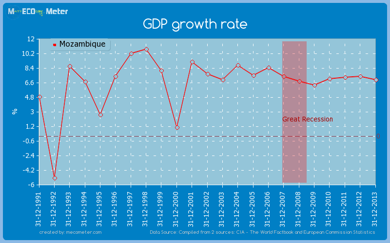 GDP growth rate of Mozambique