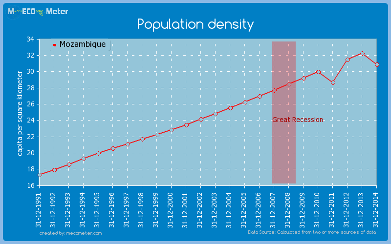 Population density of Mozambique