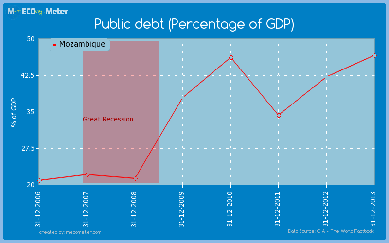 Public debt (Percentage of GDP) of Mozambique