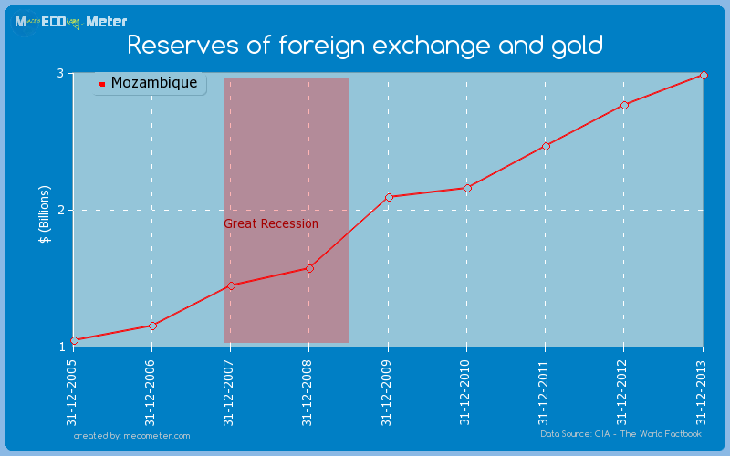 Reserves of foreign exchange and gold of Mozambique