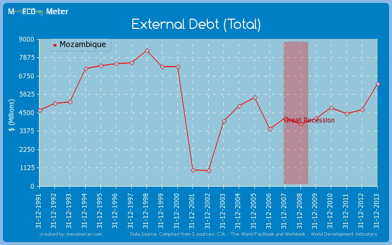 External Debt (Total) of Mozambique