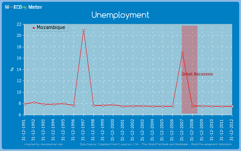 Unemployment of Mozambique