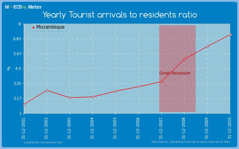 Yearly Tourist arrivals to residents ratio of Mozambique