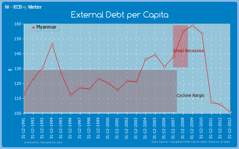 External Debt per Capita of Myanmar