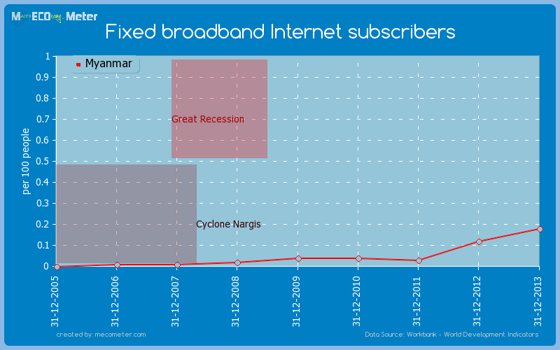 Fixed broadband Internet subscribers of Myanmar