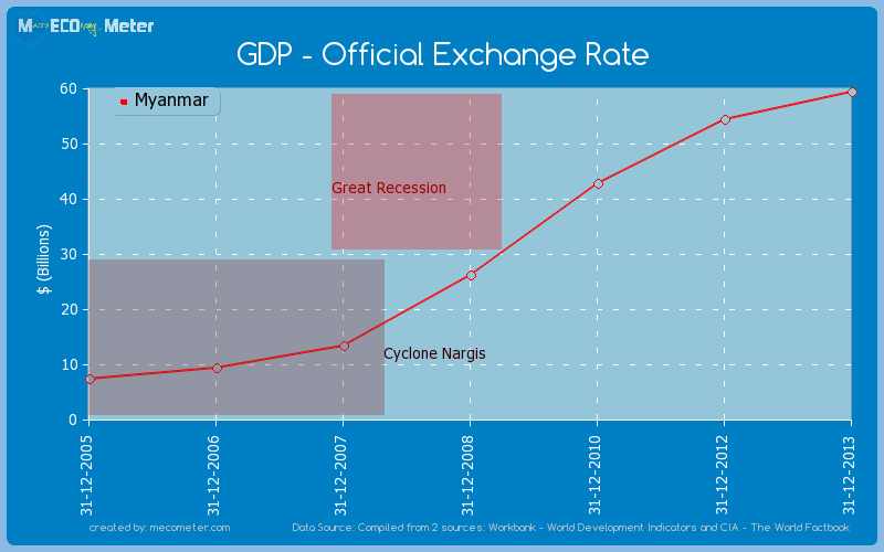 GDP - Official Exchange Rate of Myanmar