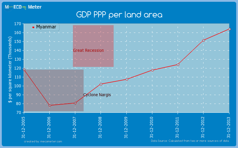 GDP PPP per land area of Myanmar