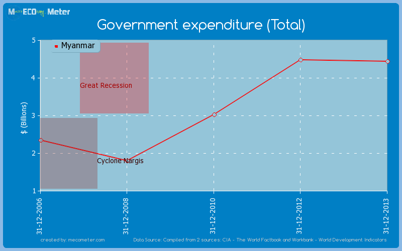 Government expenditure (Total) of Myanmar