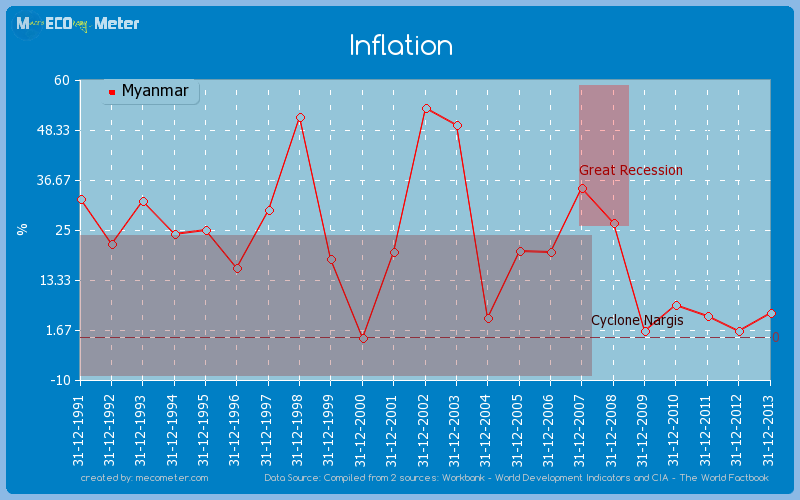 inflation in myanmar Inflation rate in myanmar is expected to be 620 percent by the end of this quarter, according to trading economics global macro models and analysts expectations.