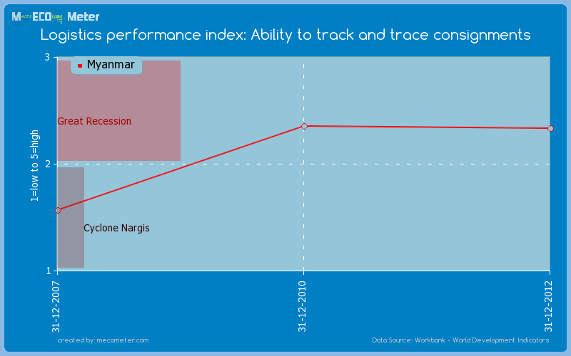 Logistics performance index: Ability to track and trace consignments of Myanmar