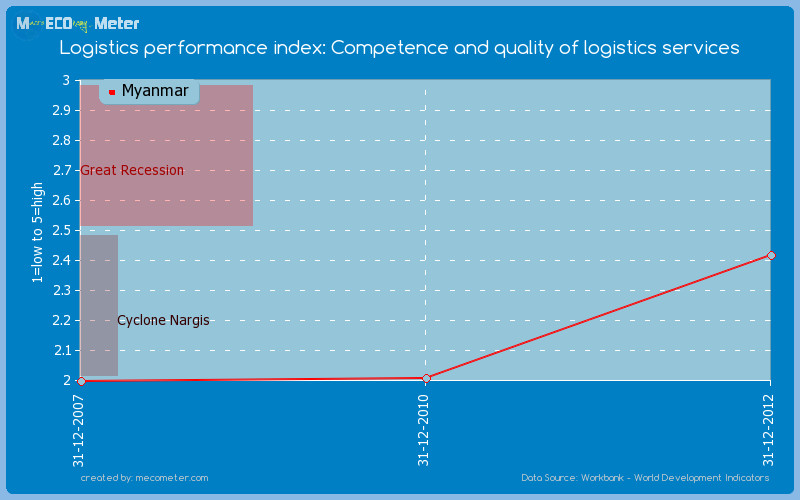 Logistics performance index: Competence and quality of logistics services of Myanmar
