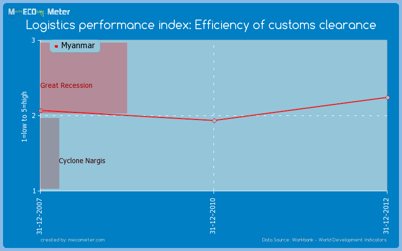Logistics performance index: Efficiency of customs clearance of Myanmar