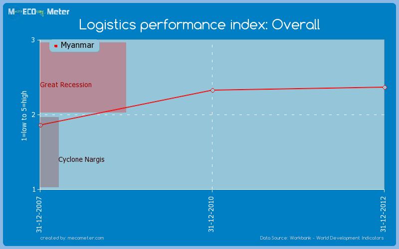 Logistics performance index: Overall of Myanmar