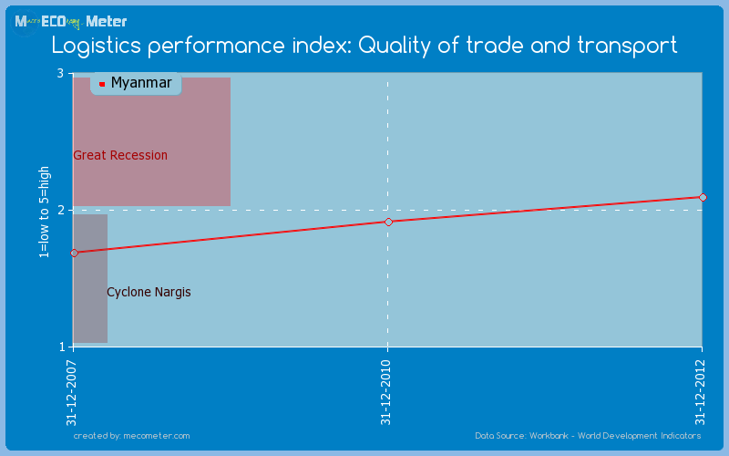 Logistics performance index: Quality of trade and transport of Myanmar