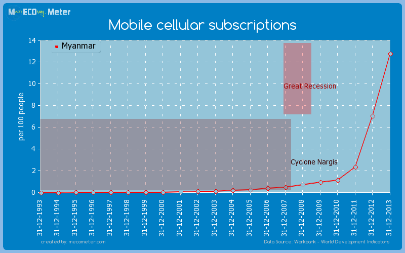 Mobile cellular subscriptions of Myanmar